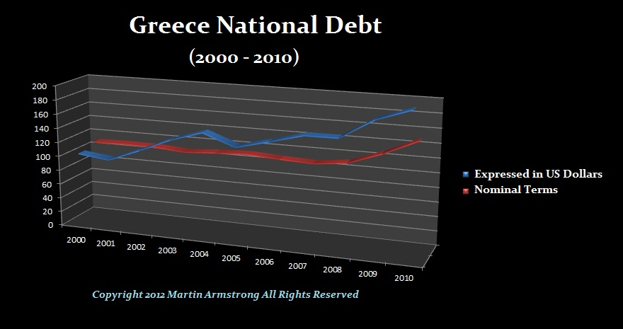 Greek Debt