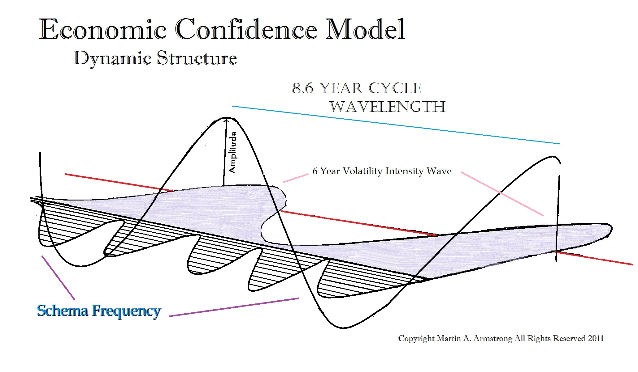 ECM-Dynamic