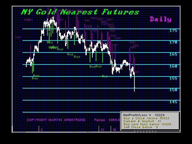 GCNYNF D Trading 4-11-2013