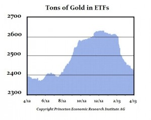 Gold ETF 4-2013