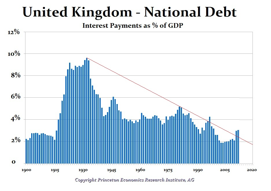 UK Int % GDP DT