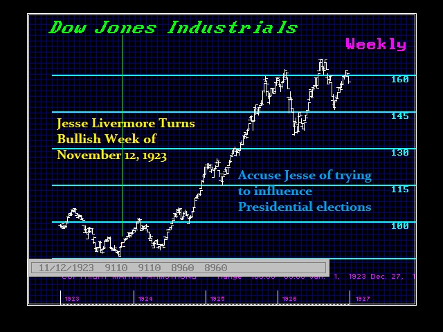 1923 Jesse Livermore Turns Bullish