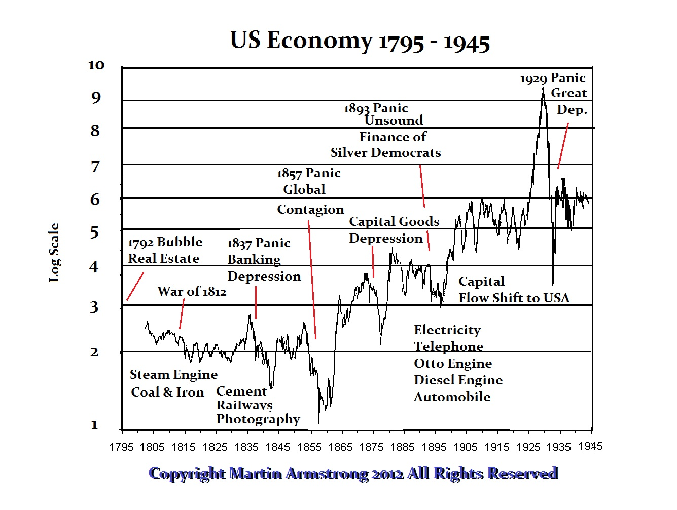 what is the us economy s current stage in the business cycle