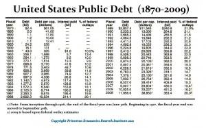 Debt-USA 1870-2009