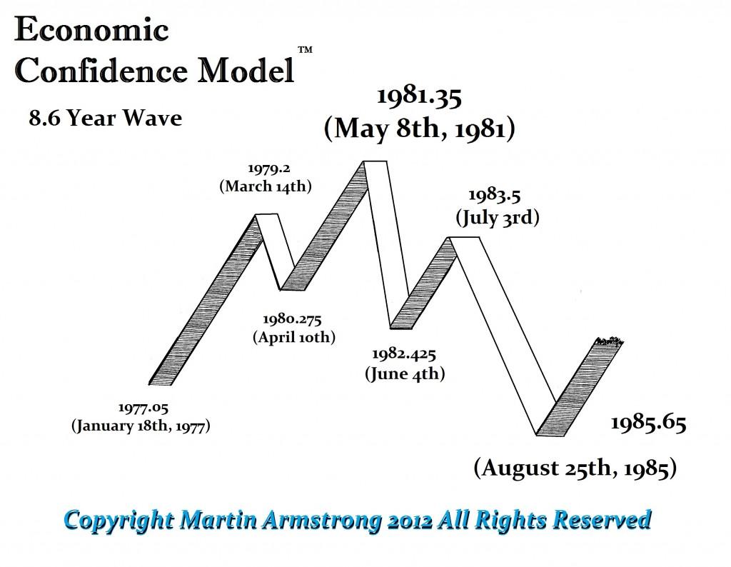 ECM-Wave-1977-1985