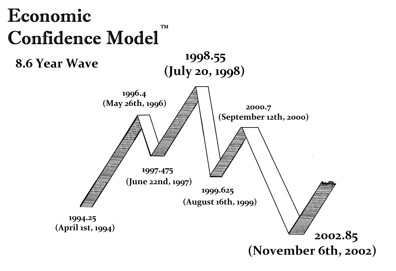ECM-Wave-1994-2002