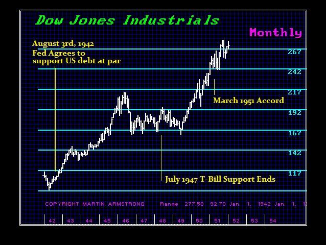 Fed 1942-1952 Dow