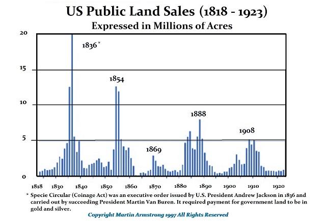 PublicLandSales 1818-1923 (R)