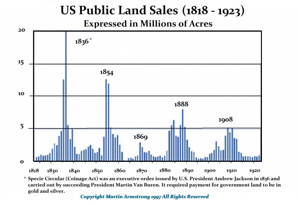 PublicLandSales 1818-1923