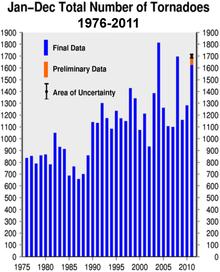 Tornado-counts-1976-2011
