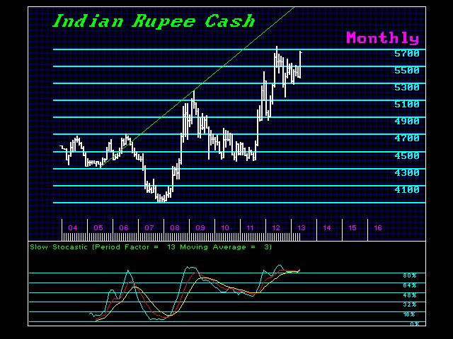 $INDIA-M 6-27-2013