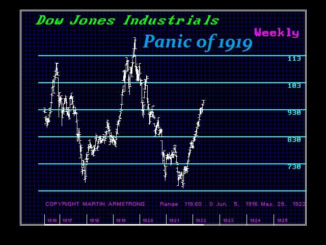Panic 1919