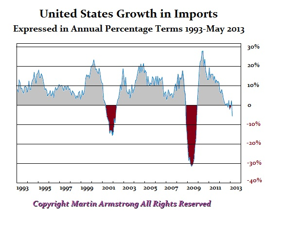US Import Growth 052013