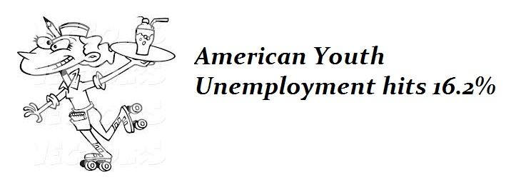 Youth Am Unemployment