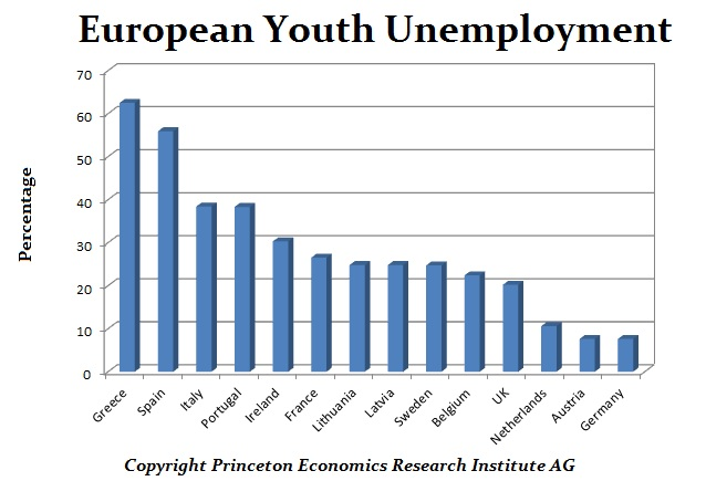Youth Employment Europe