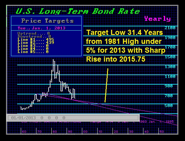 US Long Bond Forecast 1995