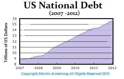 essays on national debt Words: 724 length: 2 pages document type: essay paper #: 94433142 s national debt clock, 2011) too, sometimes when recession hits, deficits rise, and with less economic activity in progressive economies that count on economic activity, deficit spending must occur in order to continue to provide needed goods and services.