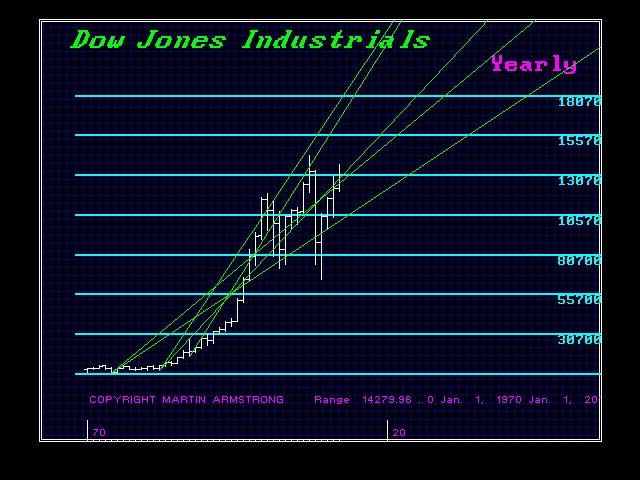 DJIND-Y 1970-2012