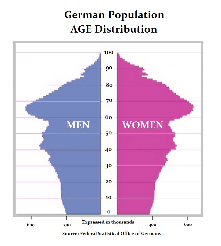 German Age Distribution