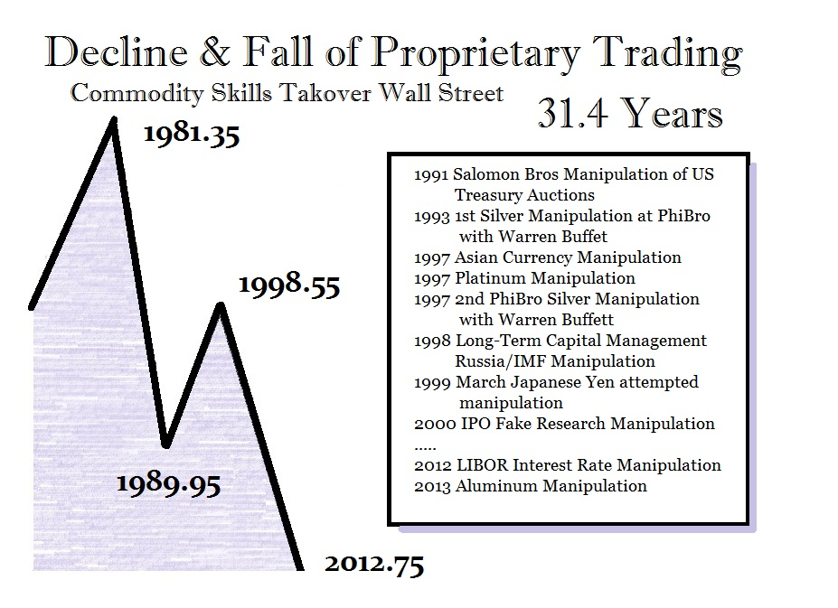 Proprietary Trading 31.4 Years
