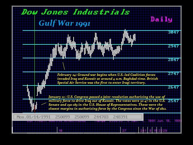 DJ1991-D Gulf War