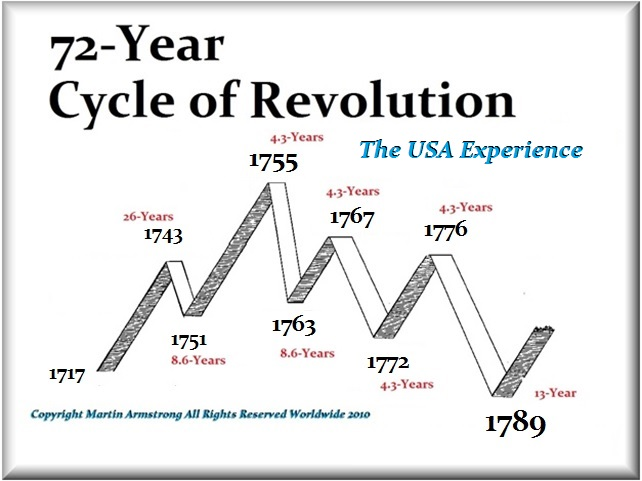 72-USA-Revolution