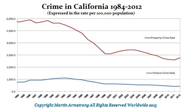 Calid-Crime