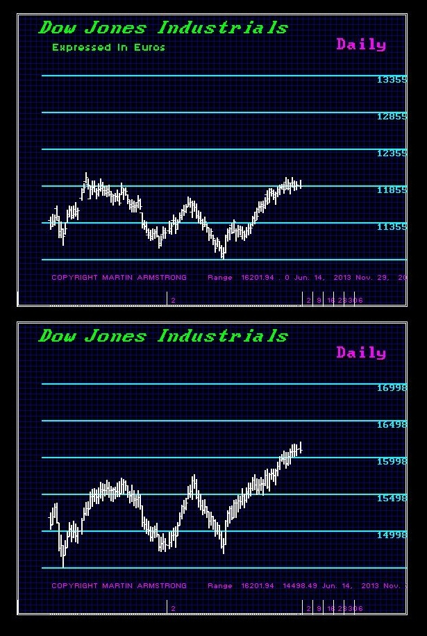 Dow US-Euro 12-2-2013