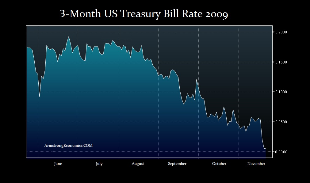 2009 US Tbill Rate