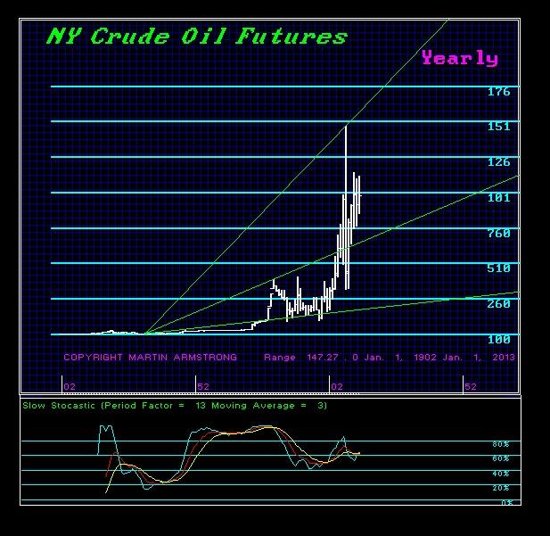 Crude-Y 2013