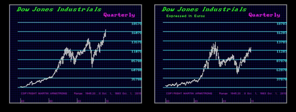 Dow 2013 $-EU