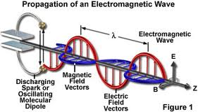 ElectroMagneticWave
