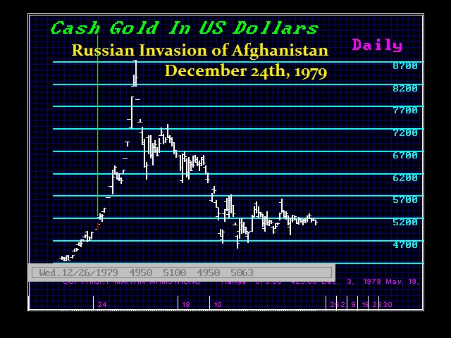 Gold-D 1979 Russian Invasion