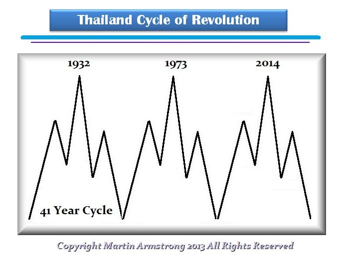 Thailand-Revolution