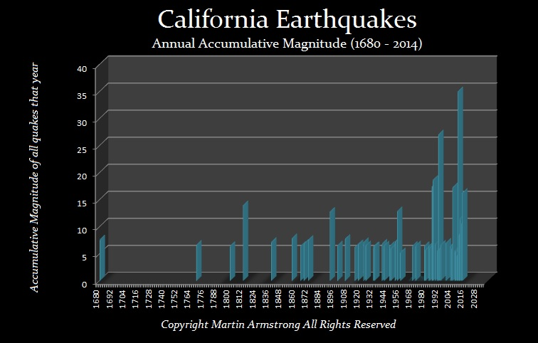 Calif-Earthquakes 1680-2014