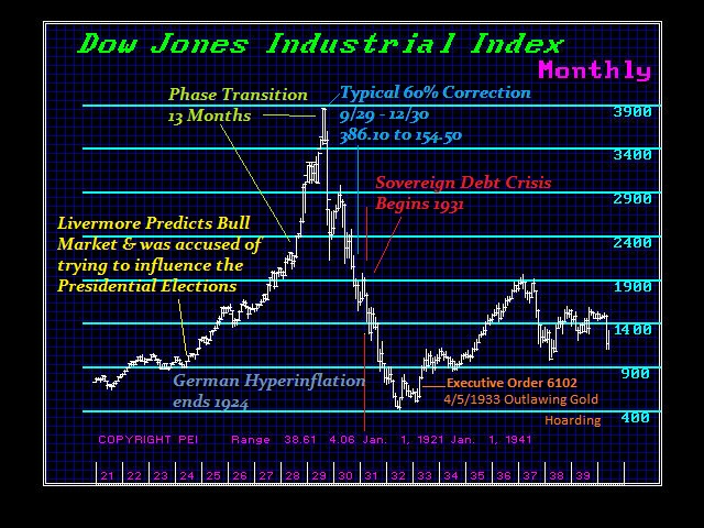 Dow-GreatDepression