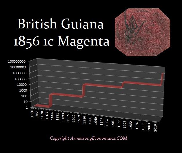1c Magenta British Guiana