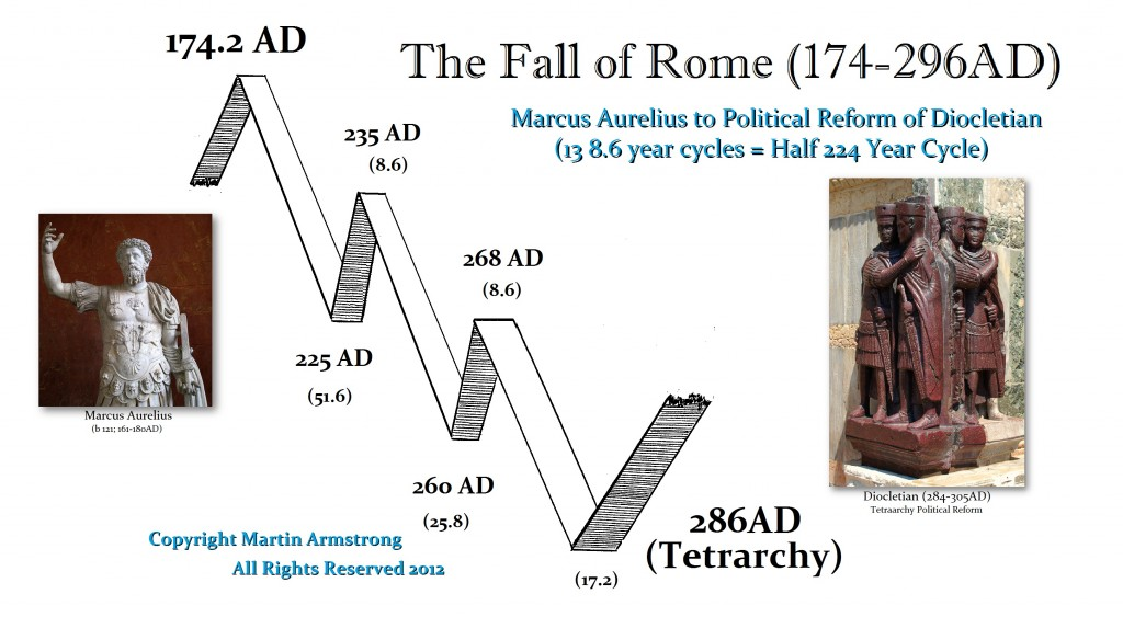 downfall of roman republic essay Read the full-text online edition of the fall of the roman republic and related essays (1988).