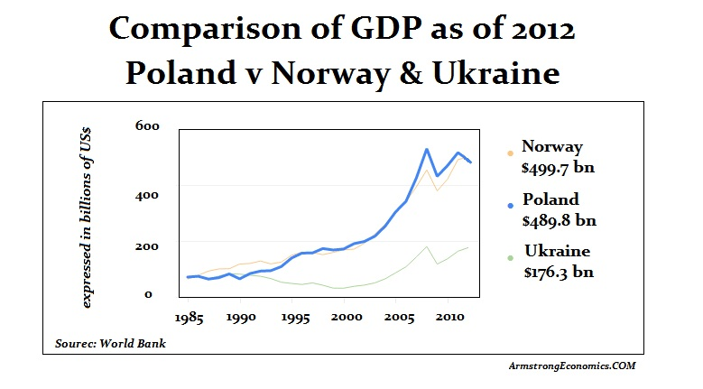 GDP-Poland Ukraine