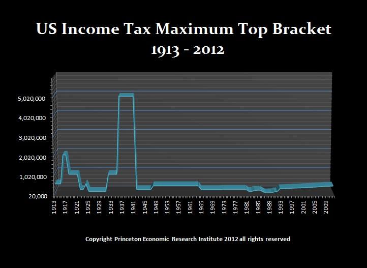 Income Tax Top-Bracket-2