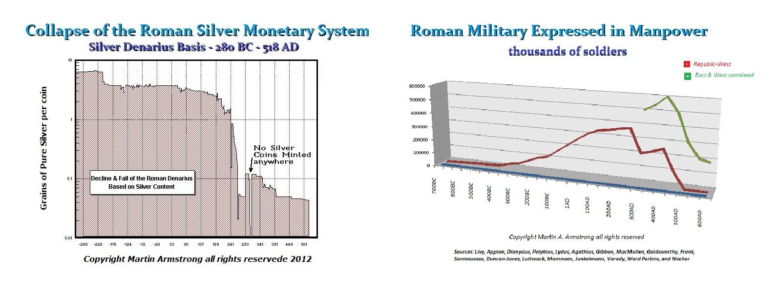 roman empire social structure