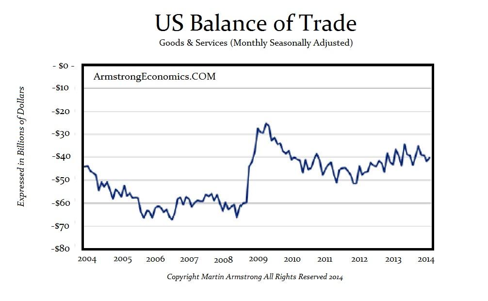 US Trade 2014