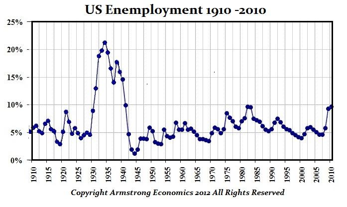 US-Unemployment-1910-2010
