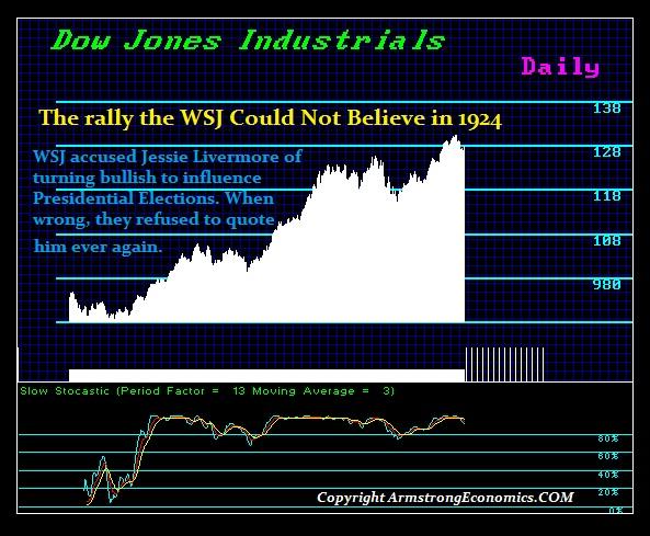 1-1924 Rally WSJ Livermore