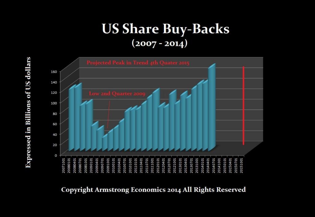 1-Buy-Backs