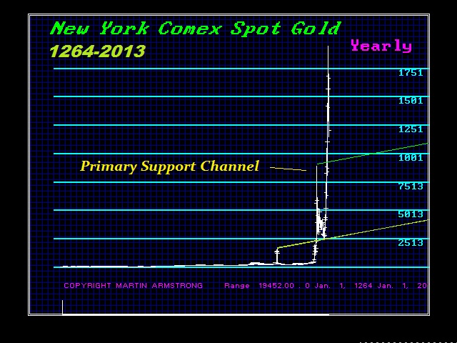 NYGOLD-Y 1264-2013 Support