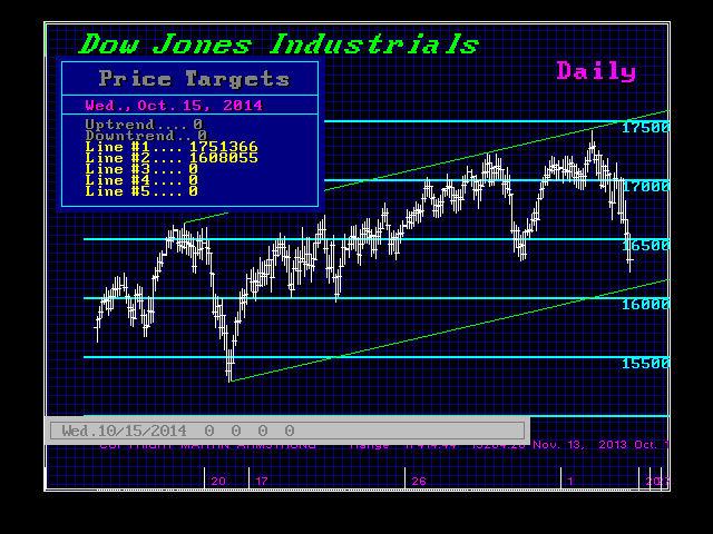 DJIND-D 10-15-2014 Trading Channel