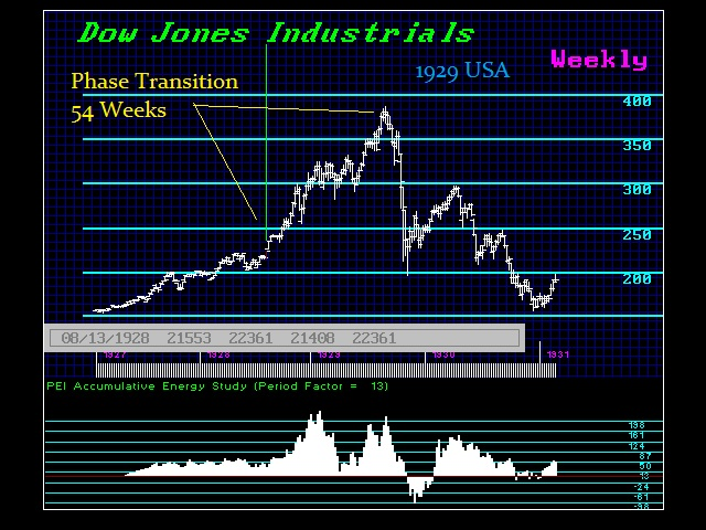 Dow-1929-PhaseTransition Energy