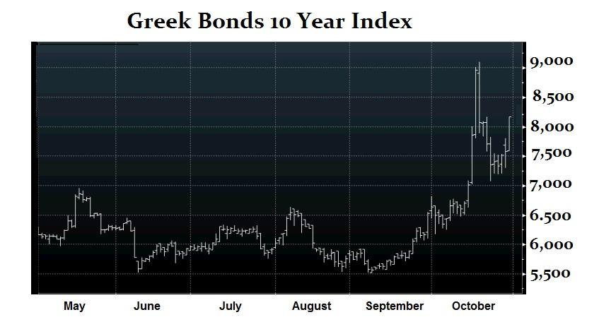 Greek 10Yr 10-30-2014
