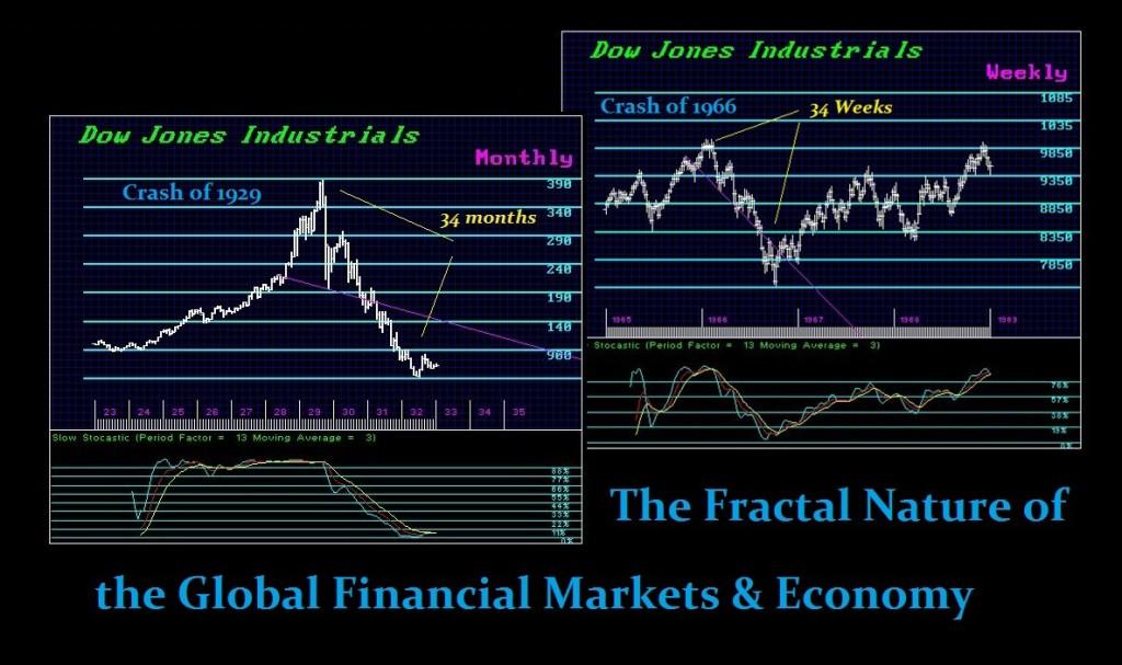 Fractal Markets